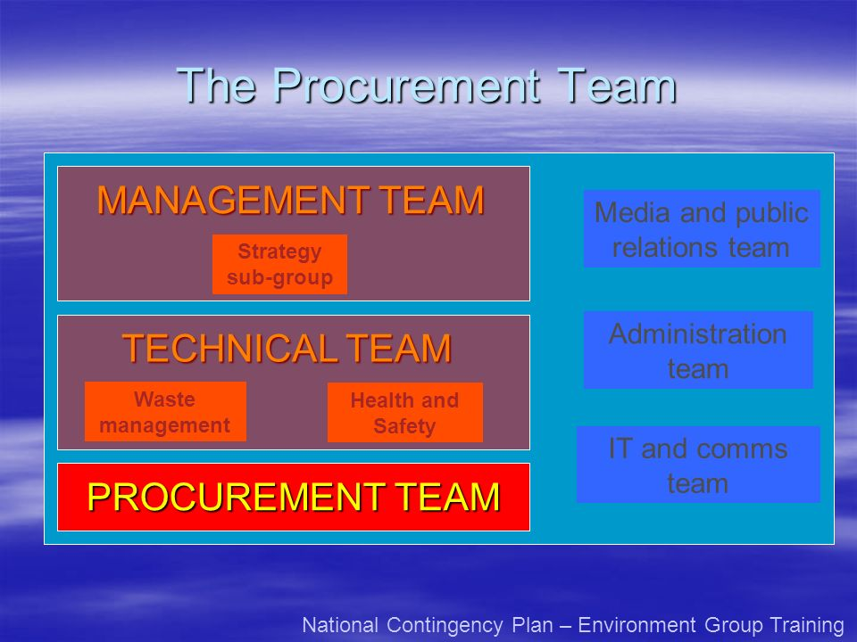 The Procurement Team MANAGEMENT TEAM TECHNICAL TEAM PROCUREMENT TEAM Strategy sub-group Waste management Health and Safety Media and public relations