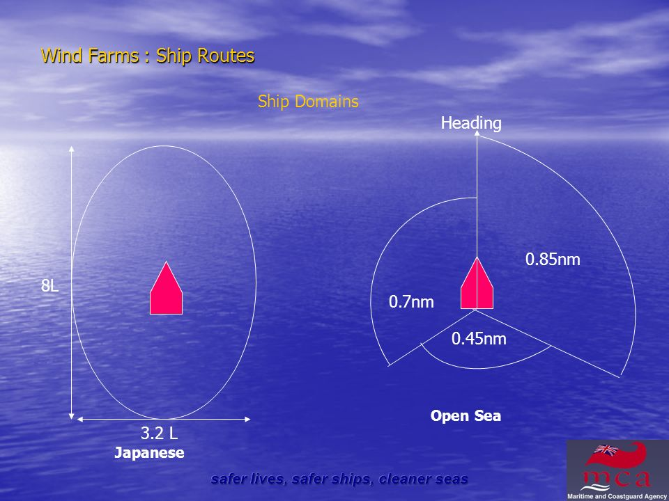 Wind Farms : Ship Routes 8L 3.2 L Heading 0.85nm 0.7nm 0.45nm Ship Domains Open Sea Japanese