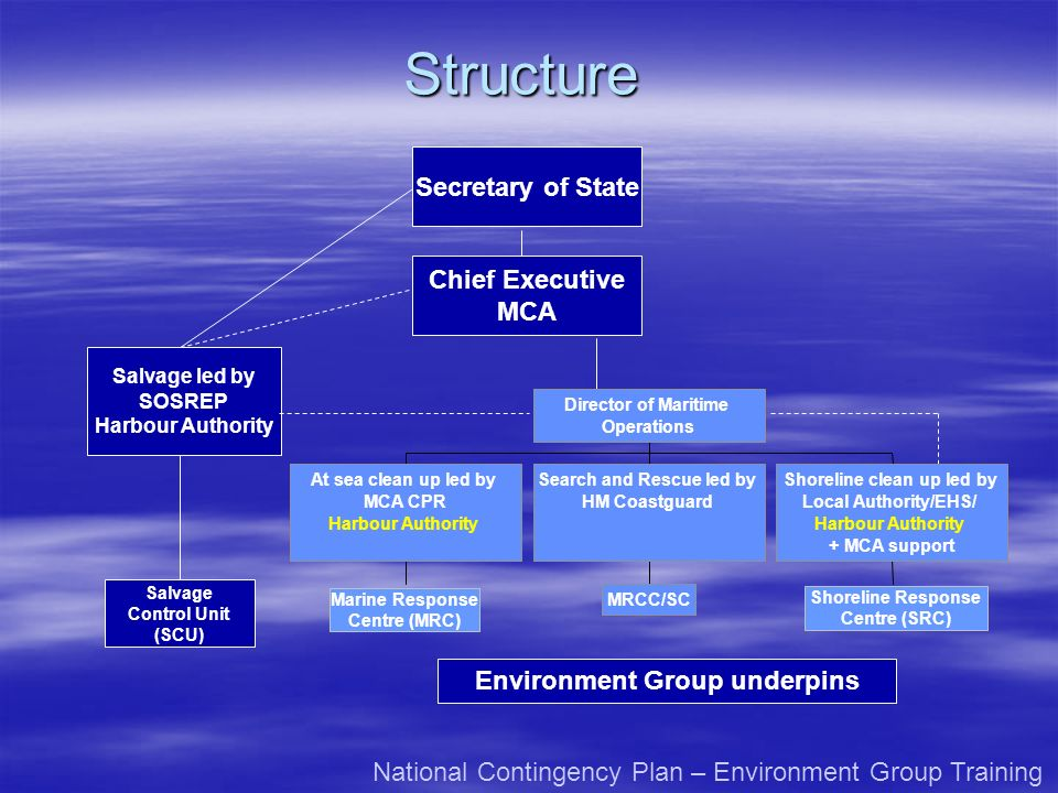 Structure Secretary of State Chief Executive MCA Salvage Control Unit (SCU) Salvage led by SOSREP Harbour Authority Environment Group underpins Nation