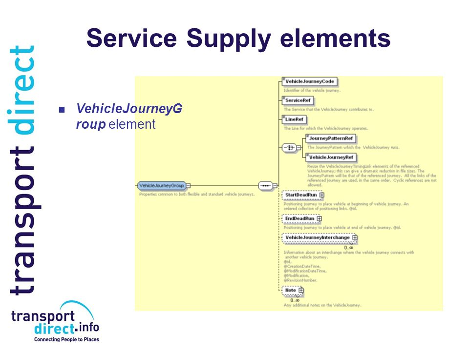 Service Supply elements VehicleJourneyG roup element