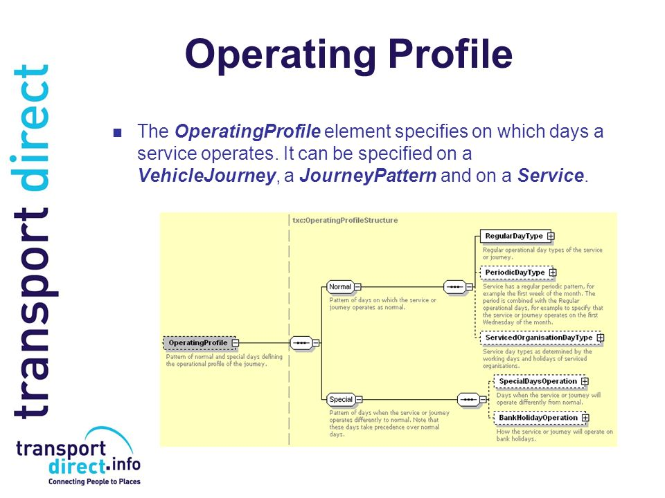 Operating Profile The OperatingProfile element specifies on which days a service operates.