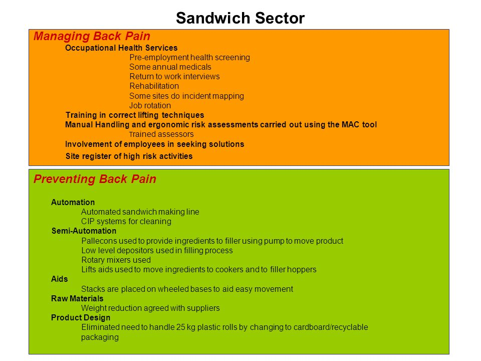 Sandwich Sector Managing Back Pain Occupational Health Services Pre-employment health screening Some annual medicals Return to work interviews Rehabilitation Some sites do incident mapping Job rotation Training in correct lifting techniques Manual Handling and ergonomic risk assessments carried out using the MAC tool T rained assessors Involvement of employees in seeking solutions Site register of high risk activities Preventing Back Pain Automation Automated sandwich making line CIP systems for cleaning Semi-Automation Pallecons used to provide ingredients to filler using pump to move product Low level depositors used in filling process Rotary mixers used Lifts aids used to move ingredients to cookers and to filler hoppers Aids Stacks are placed on wheeled bases to aid easy movement Raw Materials Weight reduction agreed with suppliers Product Design Eliminated need to handle 25 kg plastic rolls by changing to cardboard/recyclable packaging