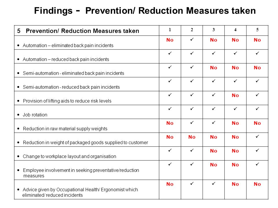 Findings - Prevention/ Reduction Measures taken 5 Prevention/ Reduction Measures taken 12345 Automation – eliminated back pain incidents No No Automation – reduced back pain incidents Semi-automation - eliminated back pain incidents No Semi-automation - reduced back pain incidents Provision of lifting aids to reduce risk levels No Job rotation Reduction in raw material supply weights No No Reduction in weight of packaged goods supplied to customer No Change to workplace layout and organisation No Employee involvement in seeking preventative/reduction measures No Advice given by Occupational Health/ Ergonomist which eliminated/ reduced incidents No No