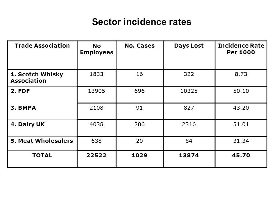 Trade AssociationNo Employees No. CasesDays LostIncidence Rate Per