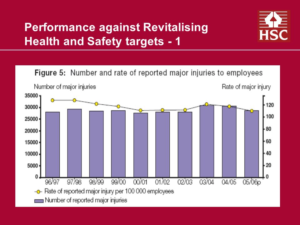 Performance against RHS targets - 2 Issues can be tackled:
