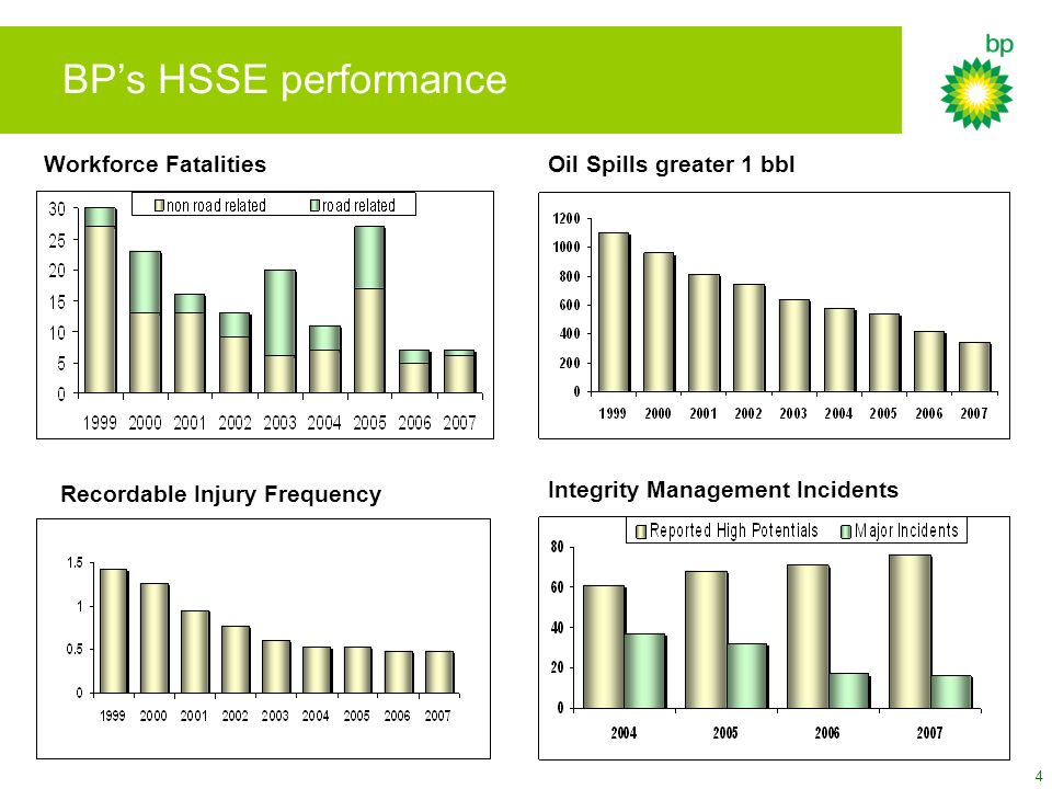 4 BPs HSSE performance Recordable Injury Frequency Oil Spills greater 1 bbl Integrity Management Incidents Workforce Fatalities