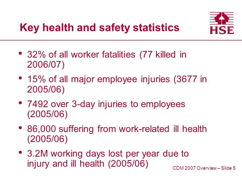 Key health and safety statistics 32% of all worker fatalities (77 killed in 2006/07) 15% of all major employee injuries (3677 in 2005/06) 7492 over 3-day injuries to employees (2005/06) 86,000 suffering from work-related ill health (2005/06) 3.2M working days lost per year due to injury and ill health (2005/06) CDM 2007 Overview – Slide 5