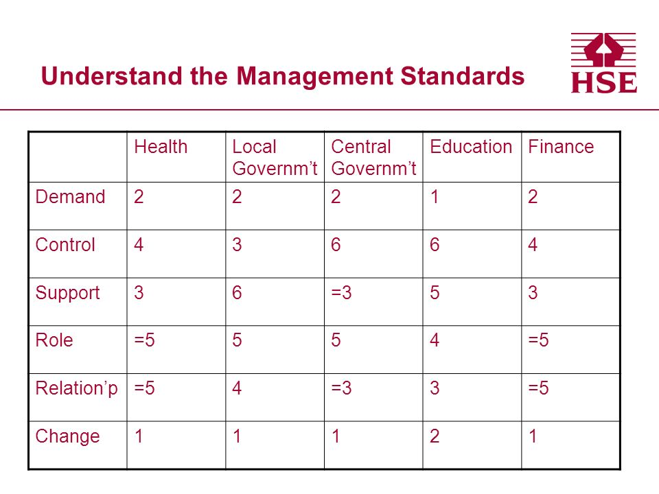 Understand the Management Standards HealthLocal Governmt Central Governmt EducationFinance Demand22212 Control43664 Support36=353 Role=5554 Relationp=