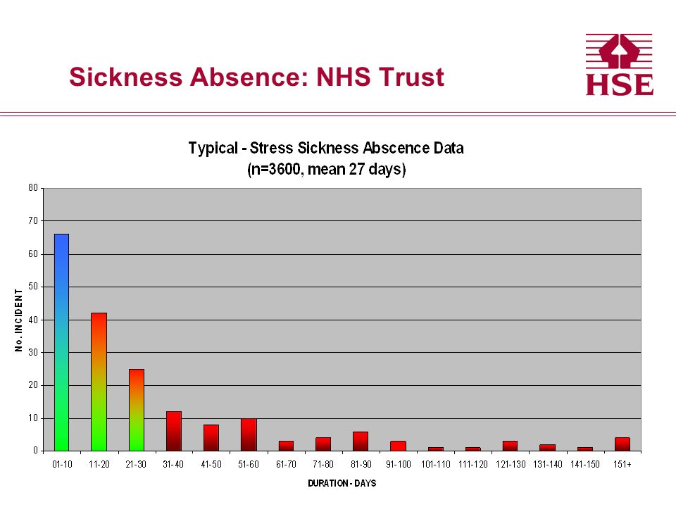 Sickness Absence: NHS Trust