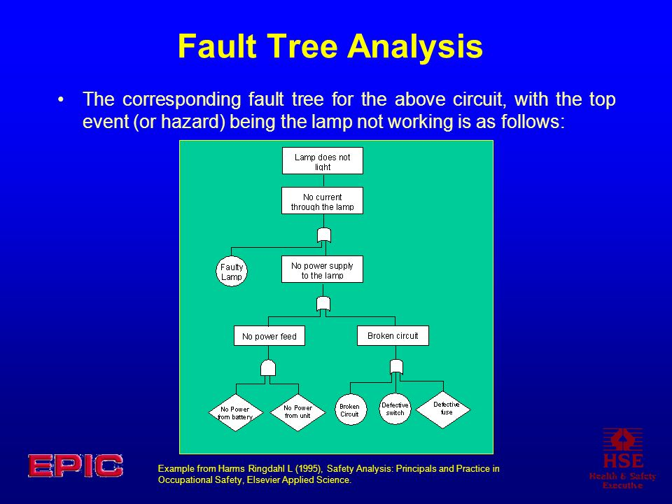 Fault Tree Analysis The corresponding fault tree for the above circuit, with the top event (or hazard) being the lamp not working is as follows: Examp