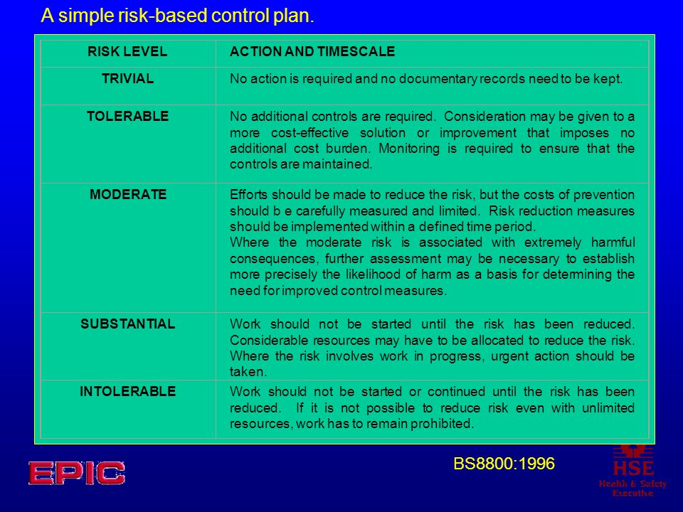 RISK LEVELACTION AND TIMESCALE TRIVIALNo action is required and no documentary records need to be kept. TOLERABLENo additional controls are required.