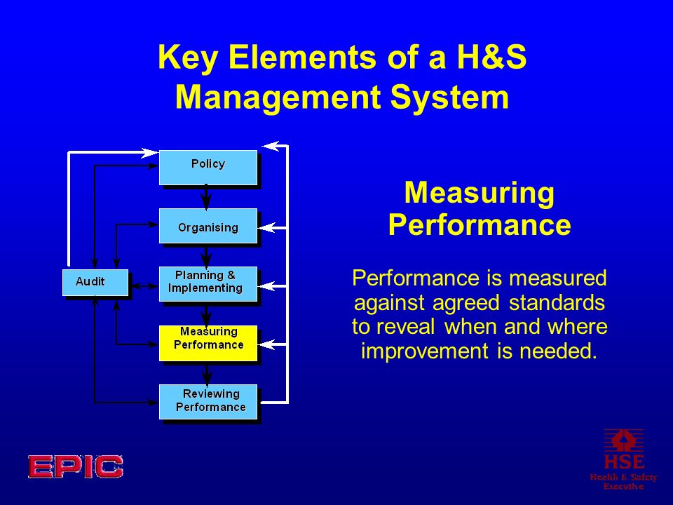 Measuring Performance Performance is measured against agreed standards to reveal when and where improvement is needed.