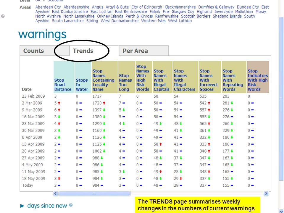 The Per Area summary provides a count of the number of current warnings in individual areas