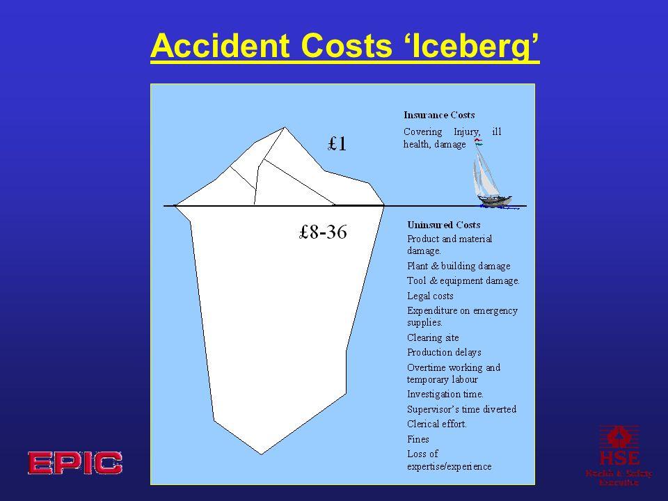 Accident Costs Iceberg