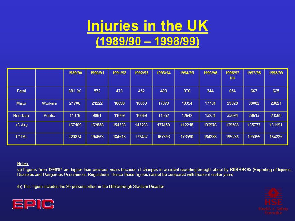 Injuries in the UK (1989/90 – 1998/99) 1989/901990/911991/921992/931993/941994/951995/961996/97 (a) 1997/981998/99 Fatal681 (b)572473452403376344654667625 MajorWorkers21706212221869818053179791835417734293203000228821 Non-fatalPublic1137899811100910669115521264213234356942861323588 +3 day167109162888154338143283137459142218132976129568135773131191 TOTAL220874194663184518172457167393173590164288195236195055184225 Notes: (a) Figures from 1996/97 are higher than previous years because of changes in accident reporting brought about by RIDDOR95 (Reporting of Injuries, Diseases and Dangerous Occurrences Regulation).