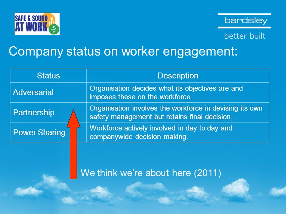 Company status on worker engagement: StatusDescription Adversarial Organisation decides what its objectives are and imposes these on the workforce. Pa