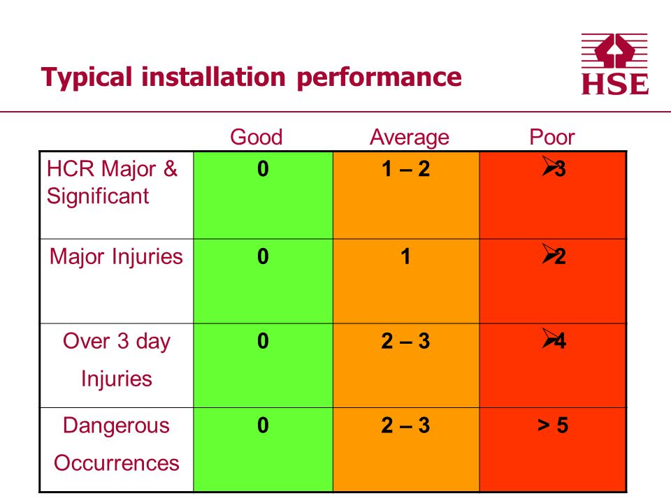 Typical installation performance HCR Major & Significant 01 – 2 3 Major Injuries01 2 Over 3 day Injuries 02 – 3 4 Dangerous Occurrences 02 – 3> 5 GoodAveragePoor