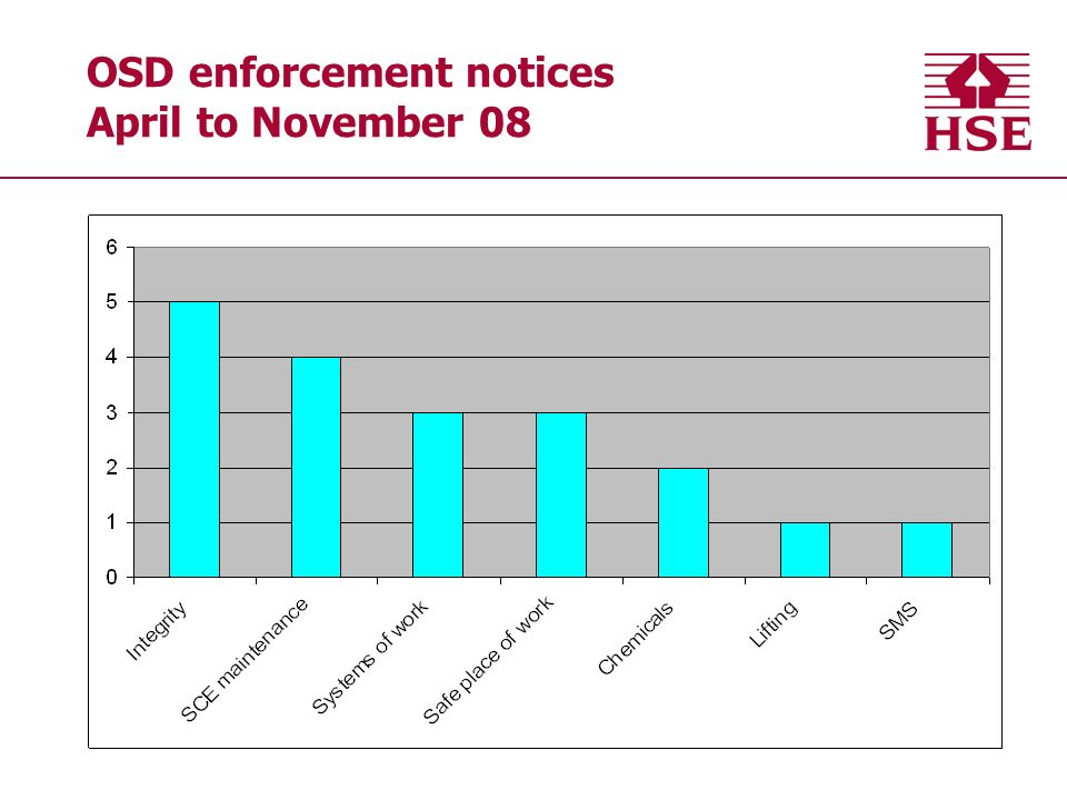 OSD enforcement notices April to November 08