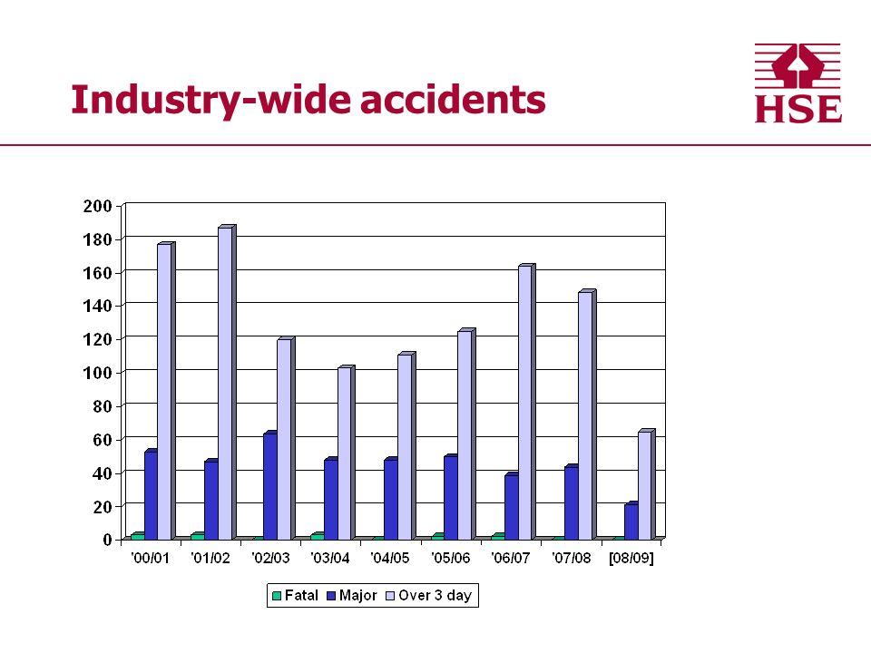 Industry-wide accidents