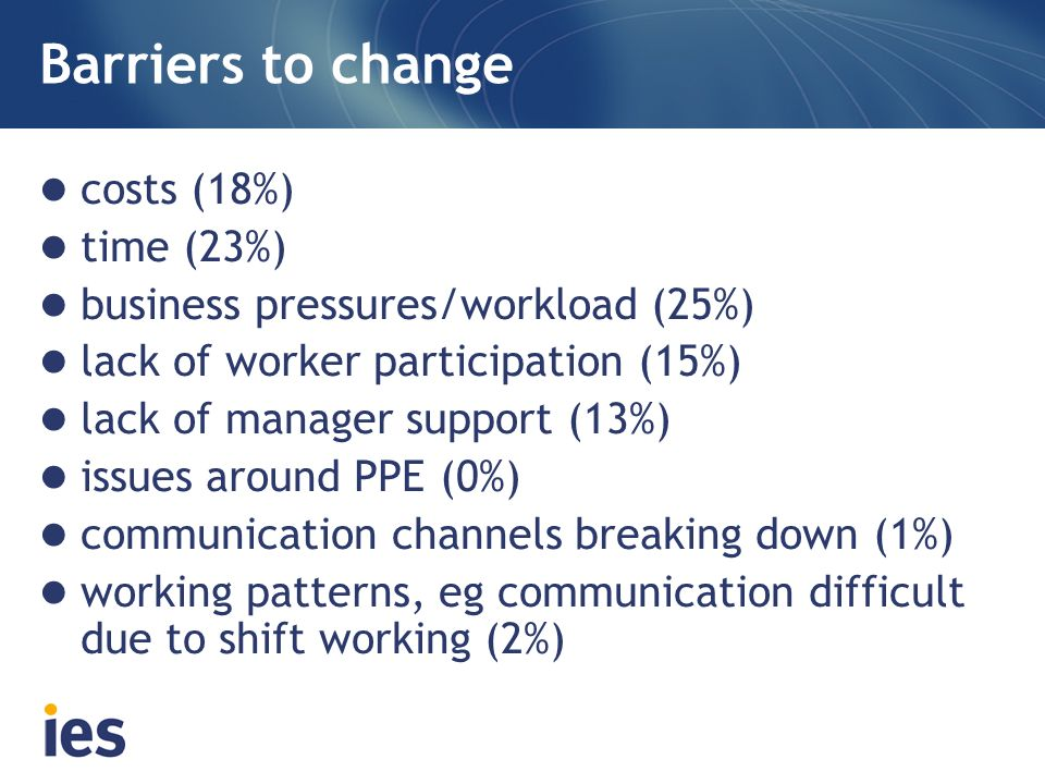 Barriers to change costs (18%) time (23%) business pressures/workload (25%) lack of worker participation (15%) lack of manager support (13%) issues around PPE (0%) communication channels breaking down (1%) working patterns, eg communication difficult due to shift working (2%)