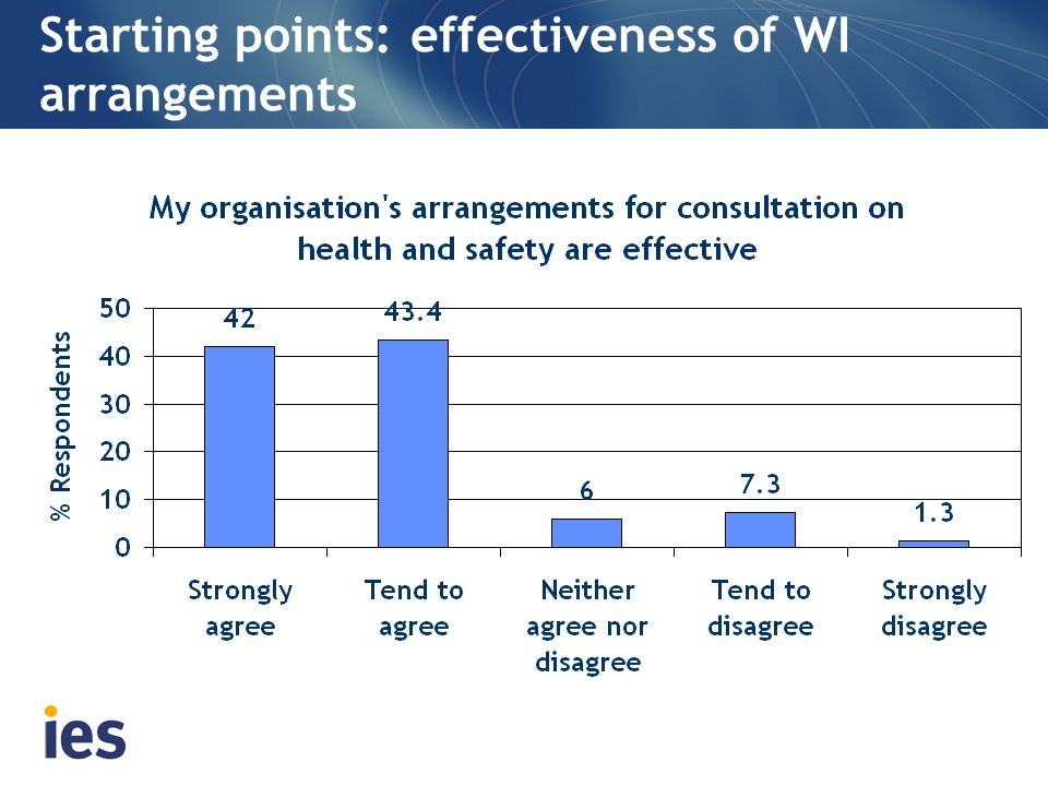 Starting points: effectiveness of WI arrangements