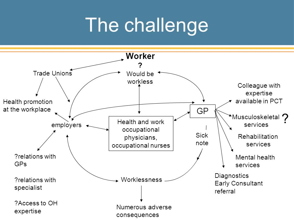 GP Health and work occupational physicians, occupational nurses employers ?relations with GPs ?relations with specialist ?Access to OH expertise Trade Unions Worker .