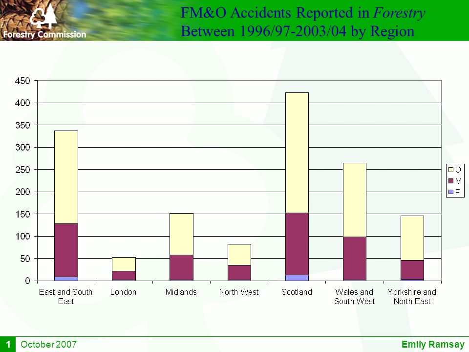 October 2007Emily Ramsay1 FM&O Accidents Reported in Forestry Between 1996/ /04 by Region