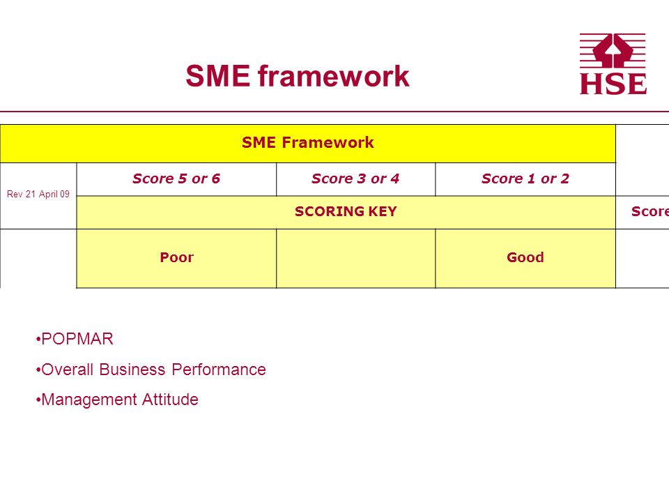 SME Framework Rev 21 April 09 Score 5 or 6Score 3 or 4Score 1 or 2 SCORING KEY Score Poor Good POPMAR Overall Business Performance Management Attitude