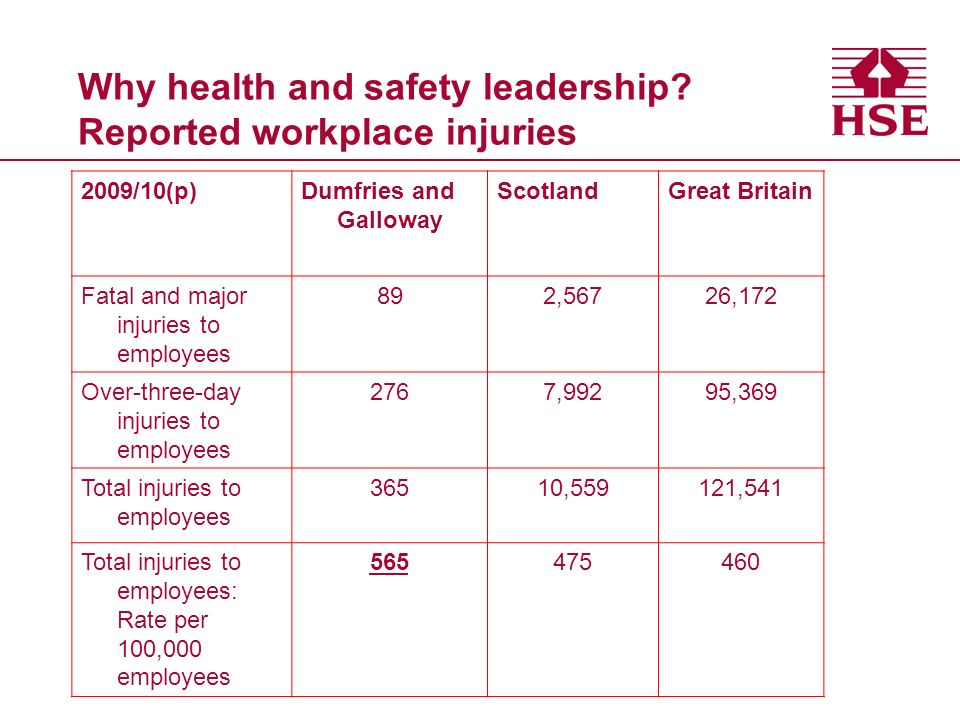 Why health and safety leadership.