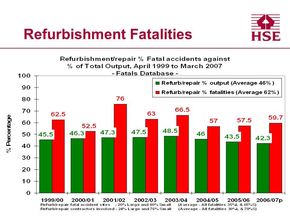 Refurbishment Fatalities