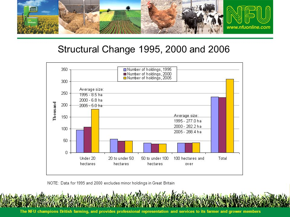The NFU champions British farming, and provides professional representation and services to its farmer and grower members Structural Change 1995, 2000