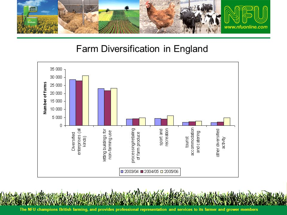 The NFU champions British farming, and provides professional representation and services to its farmer and grower members Farm Diversification in Engl