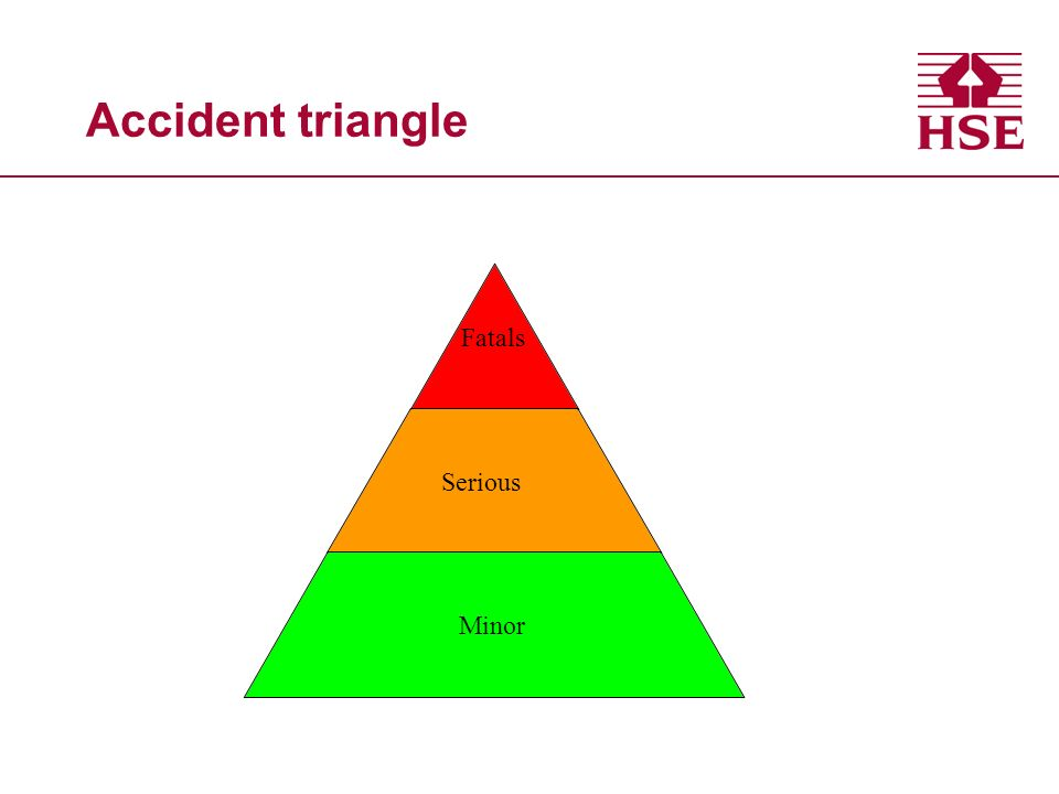Accident triangle Fatals Serious Minor