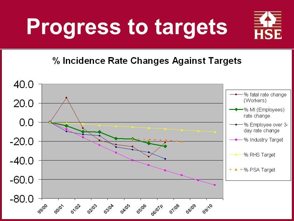 Progress to targets