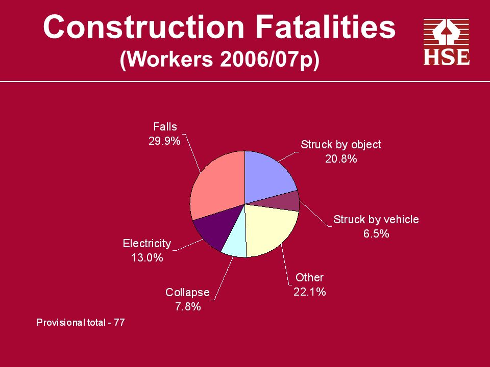 Construction Fatalities (Workers 2006/07p)