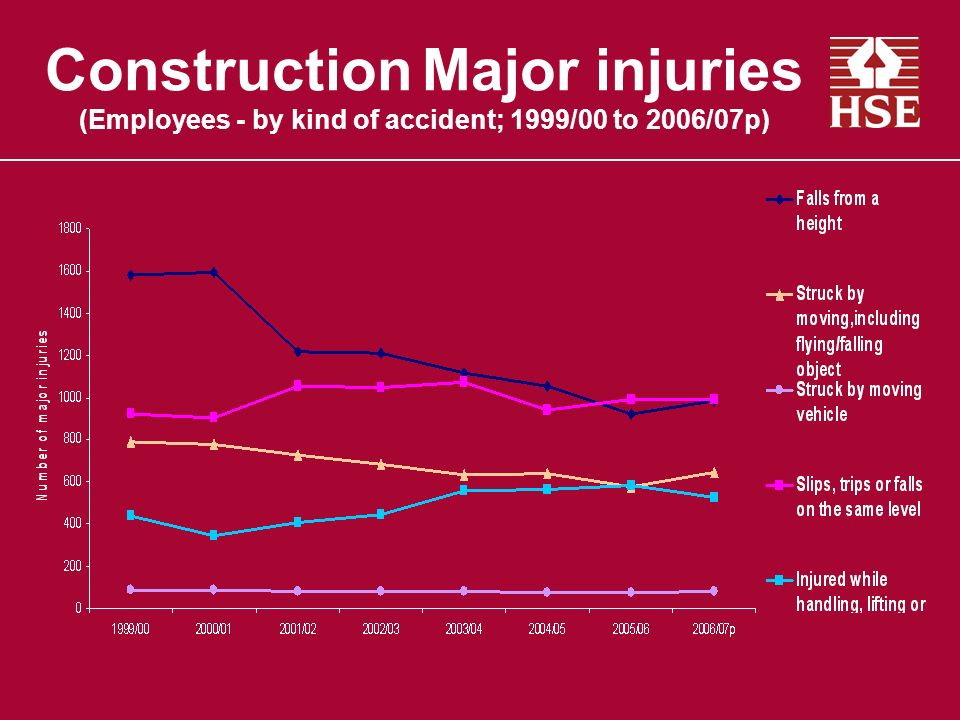 Construction Major injuries (Employees - by kind of accident; 1999/00 to 2006/07p)