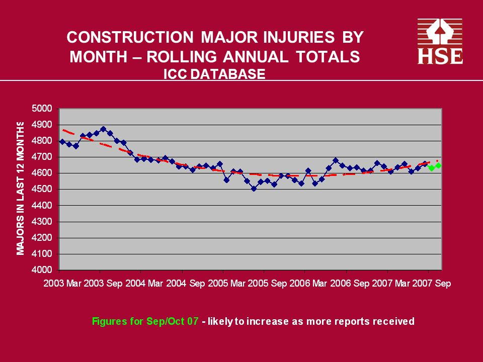 CONSTRUCTION MAJOR INJURIES BY MONTH – ROLLING ANNUAL TOTALS ICC DATABASE
