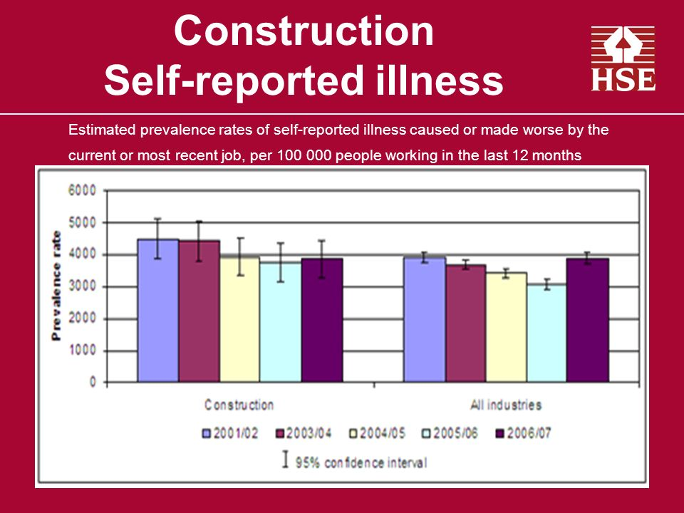 Construction Self-reported illness Estimated prevalence rates of self-reported illness caused or made worse by the current or most recent job, per people working in the last 12 months