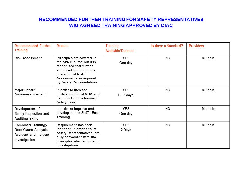 RECOMMENDED FURTHER TRAINING FOR SAFETY REPRESENTATIVES WIG AGREED TRAINING APPROVED BY OIAC Recommended Further Training ReasonTraining Available/Dur