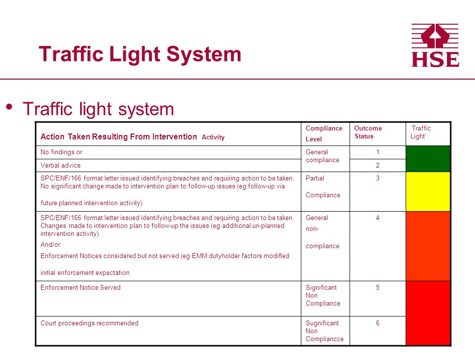Traffic Light System Traffic light system Action Taken Resulting From Intervention Activity Compliance Level Outcome Status Traffic Light No findings orGeneral compliance 1 Verbal advice2 SPC/ENF/166 format letter issued identifying breaches and requiring action to be taken.