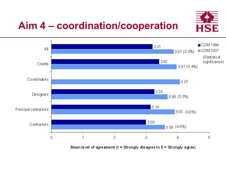Aim 4 – coordination/cooperation