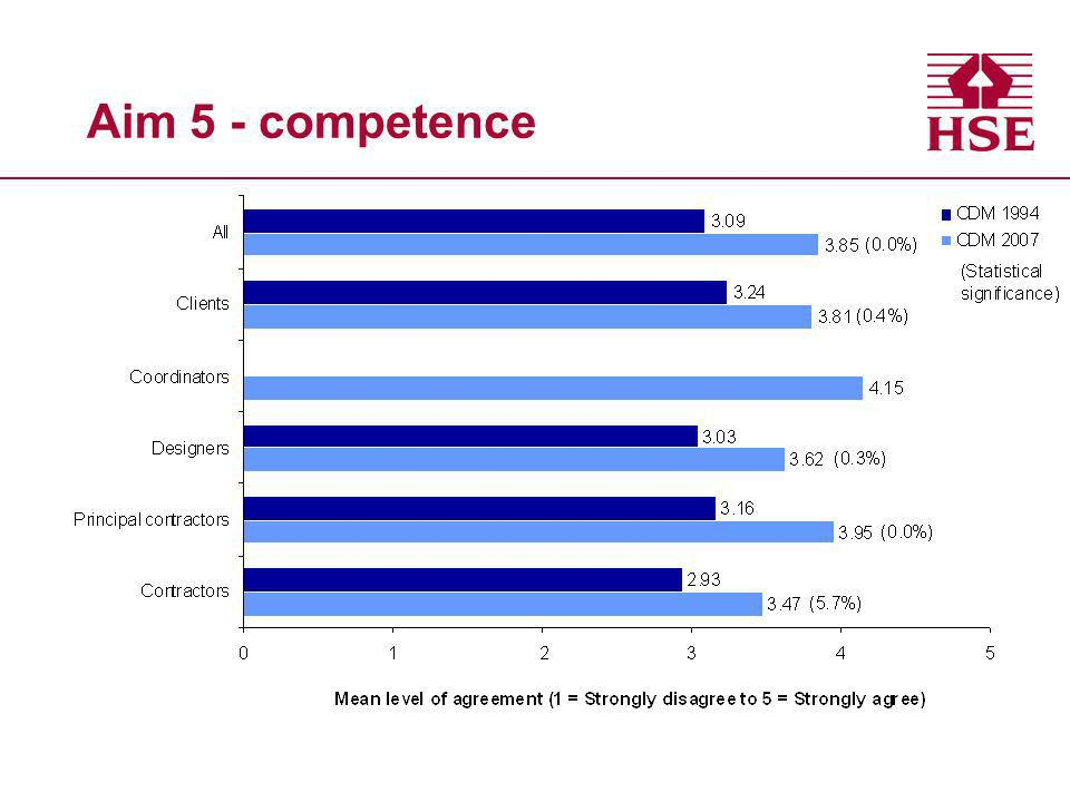 Aim 5 - competence