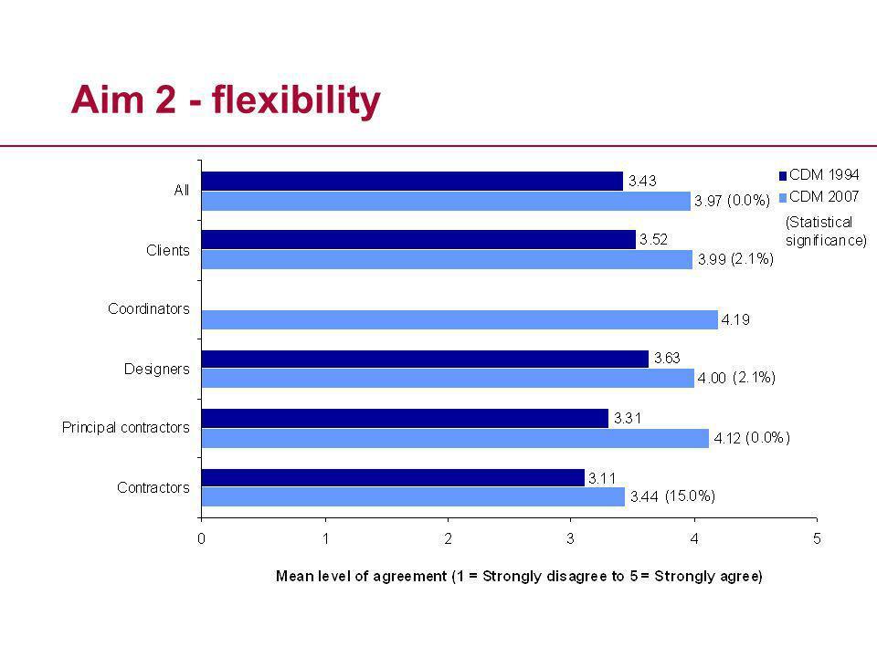 Aim 2 - flexibility