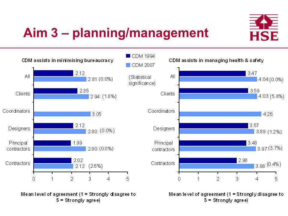 Aim 3 – planning/management
