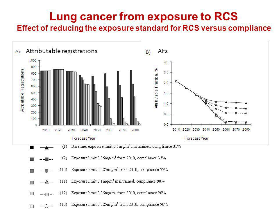 Lung cancer from exposure to RCS Effect of reducing the exposure standard for RCS versus compliance Attributable registrationsAFs