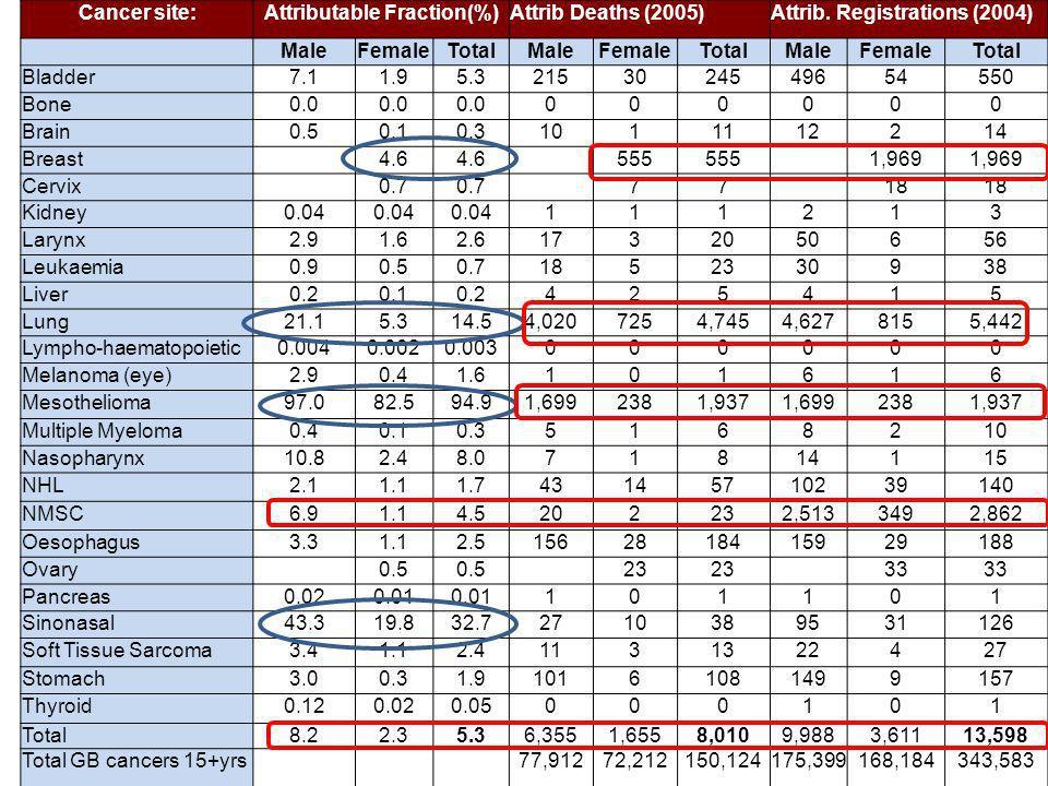 Cancer site:Attributable Fraction(%)Attrib Deaths (2005)Attrib.