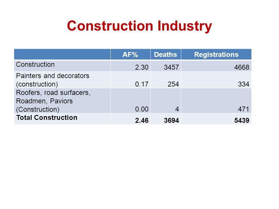 Construction Industry AF%DeathsRegistrations Construction 2.3034574668 Painters and decorators (construction) 0.17254334 Roofers, road surfacers, Roadmen, Paviors (Construction) 0.004471 Total Construction 2.4636945439