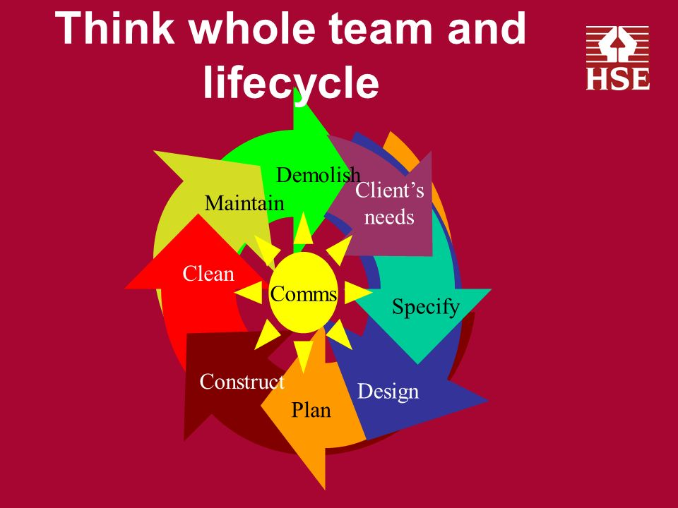 Teamwork Competent team Timing of appointments Contracts that encourage teamworking Co-ordinator for pre-construction PC for construction phase