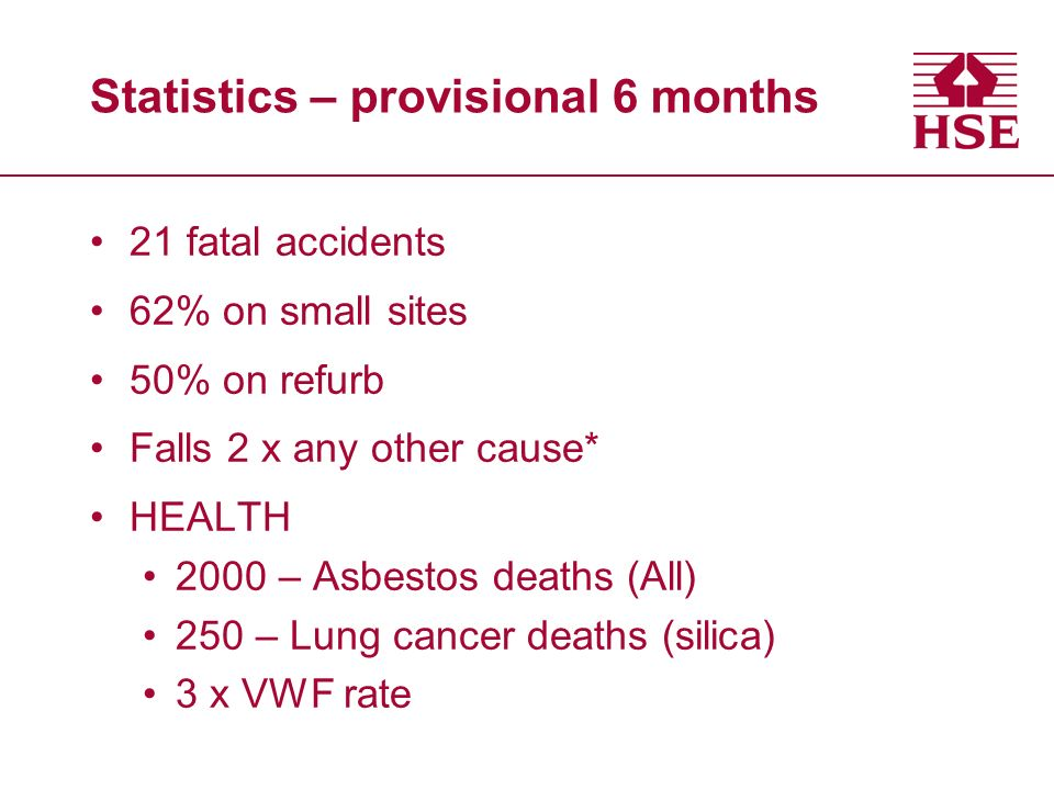 Statistics – provisional 6 months 21 fatal accidents 62% on small sites 50% on refurb Falls 2 x any other cause* HEALTH 2000 – Asbestos deaths (All) 250 – Lung cancer deaths (silica) 3 x VWF rate