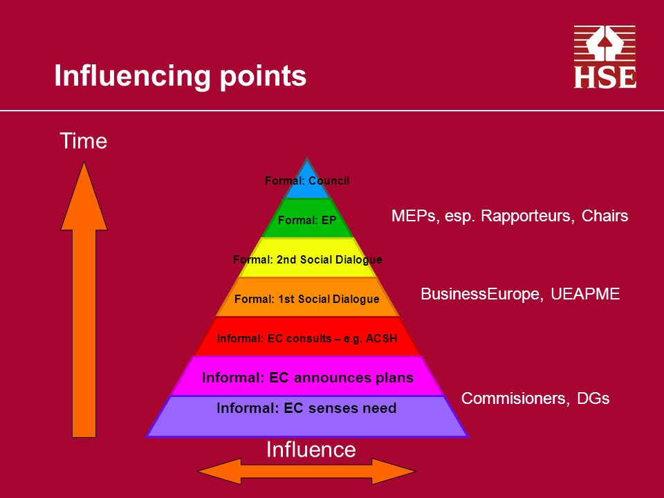 Influencing points Formal: Council Formal: EP Formal: 2nd Social Dialogue Formal: 1st Social Dialogue Informal: EC consults – e.g. ACSH Informal: EC a